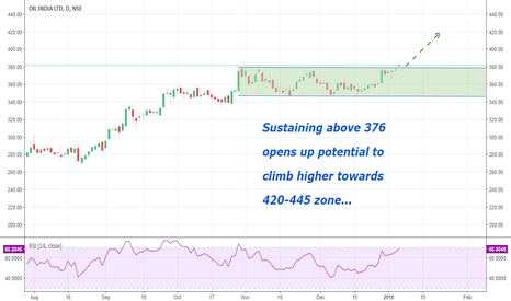 OIL: Oil India: Channel Breakout potential trade