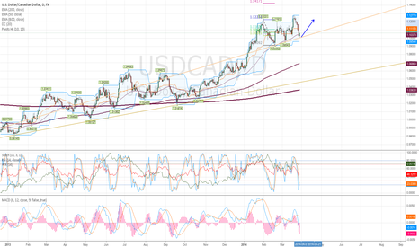 USDCAD: Long USDCAD to 1.12