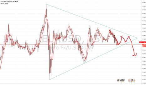 EURUSD: EUR is now good chance