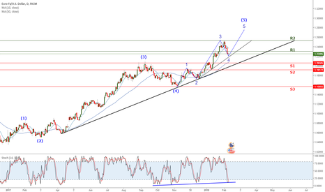 EURUSD: Wave 4 looks to be complete, looking for a move higher.