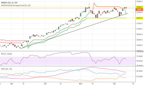 NI225: Nikkei 225, trading range decisivo