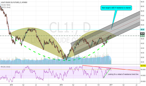 CL1!: On an Intermediate Time Scale I am Long Crude Oil