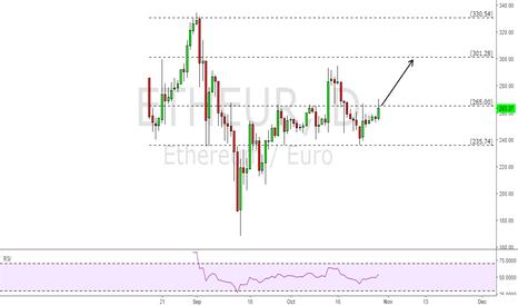ETHEUR: ETH/EUR