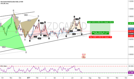 NZDCAD: Bullish bat pattern formation on the nzdcad daily time frame