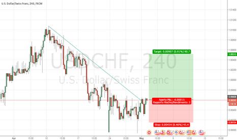 USDCHF: Usd/chf h4