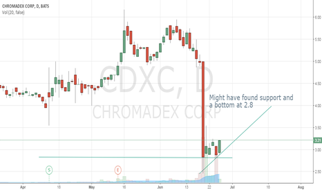CDXC: Long above $3 watch support at $2.8