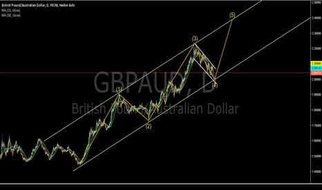 GBPAUD: GBPAUD end of correction