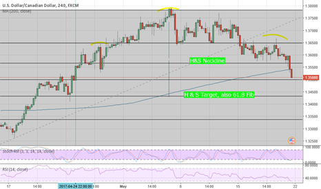 USDCAD: #USDCAD: Potential 4hr H&S: Support at 1.3440