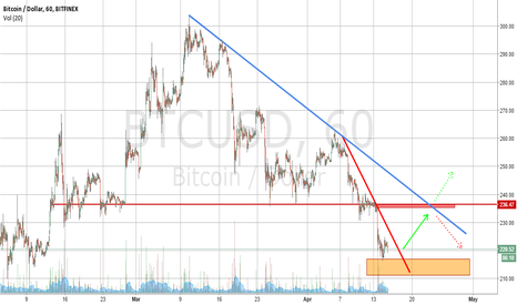 BTCUSD: Another crossroads for the medium term trend