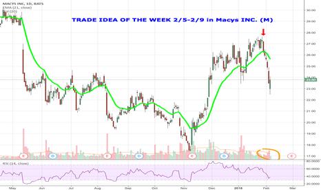 M: Trade Idea Of The Week MACYS INC (M)