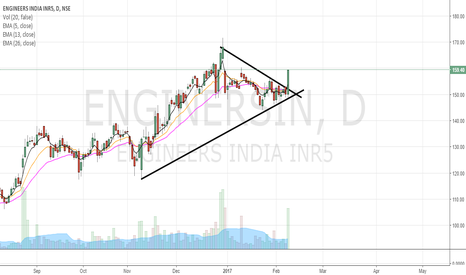 ENGINERSIN: breakout