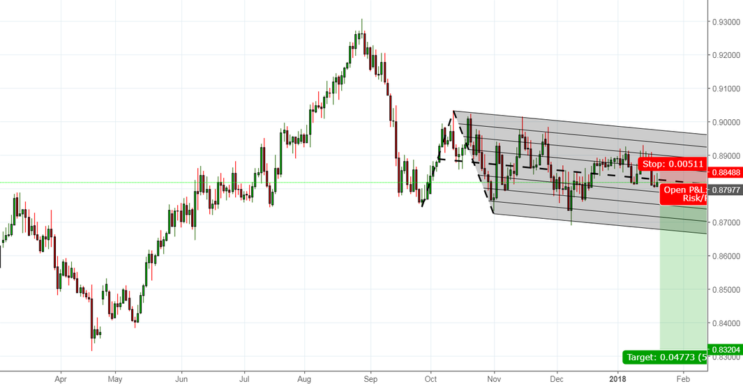 A good opportunity for shorting EURGBP