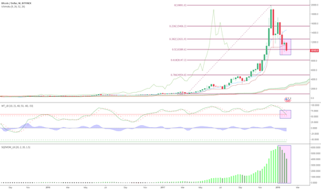 BTCUSD: Is it different this time?