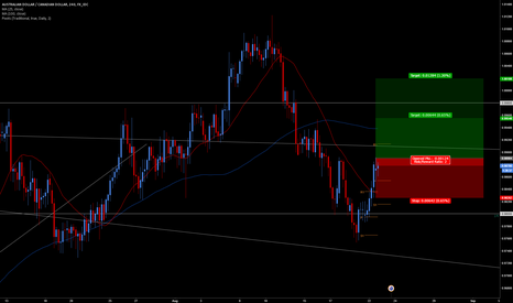 AUDCAD: Bounce Off Strong Support