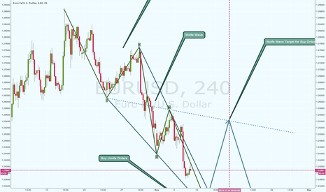 EURUSD: Wolfe Wave - An Intraday Long Setup on the Bearish EURUSD