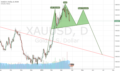XAUUSD: XAU long team short