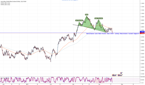 AUDNZD: Breaking through resistance line and head and shoulders