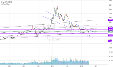 SI1!: silver goes to 2005