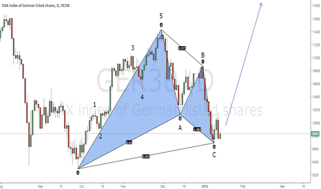 GER30: Elliott waves count + Harmonic trading set-up on DAX