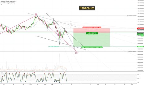 ETHUSD: Ethereum Short Trade