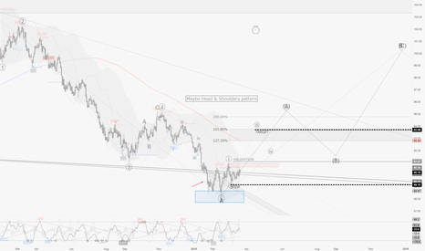 DXY: DXY / D1 : Nice risk/reward