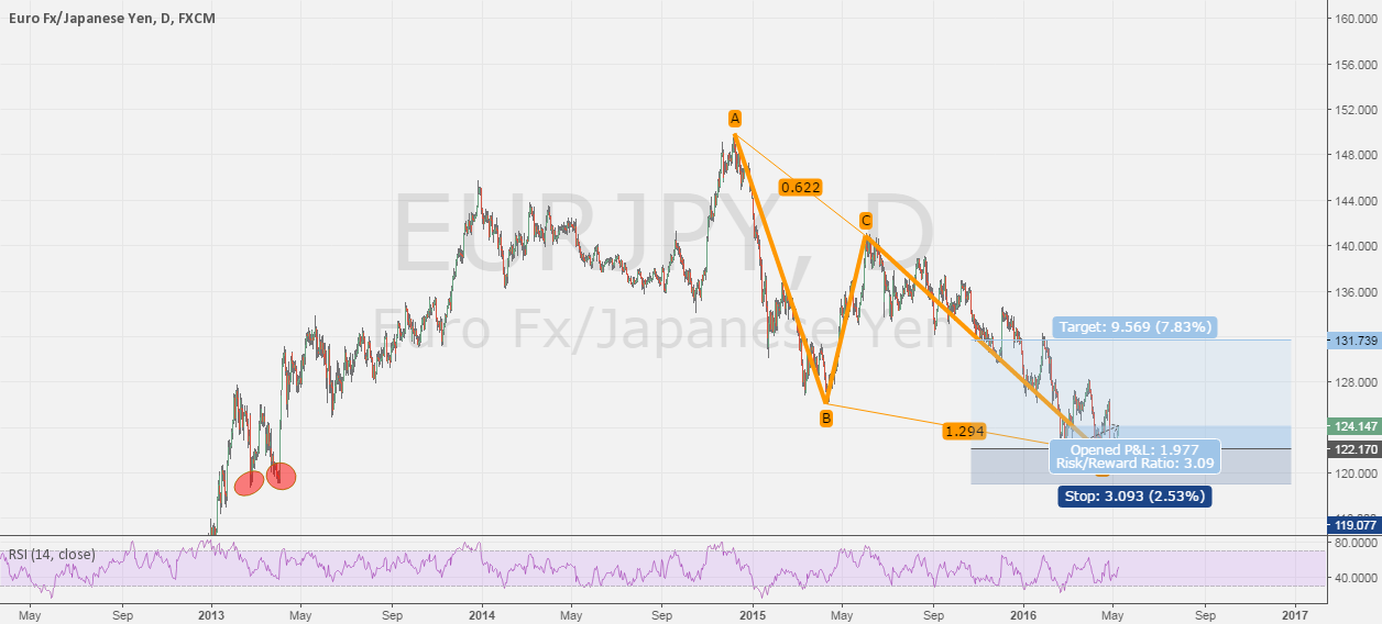 EURJPY - Daily/weekly