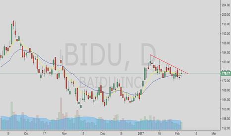 BIDU: Looks to want to go higher soon