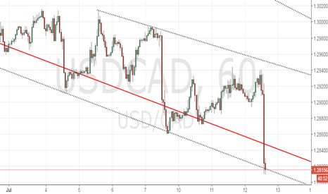USDCAD: Long USD/CAD for 1.2870-1.29