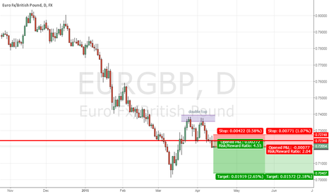 EURGBP: Short EURGBP in downtrend after bearish pin bar