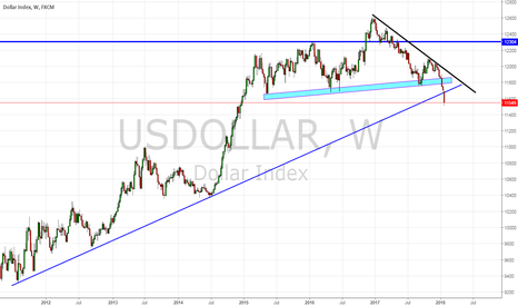 USDOLLAR: US Dollar