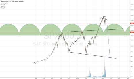 SPX500: SPX to go to 550 range in 2016