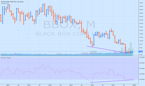 BBOX: BBOX way oversold and insider buys