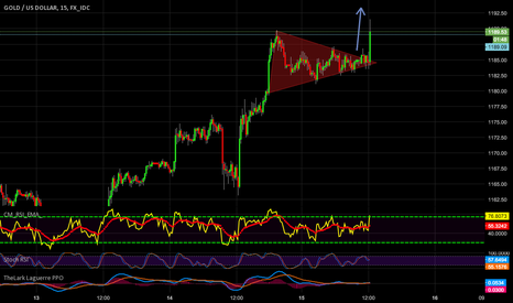 XAUUSD: out of flag