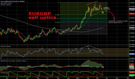 EURGBP: EURGBP - sell uptics