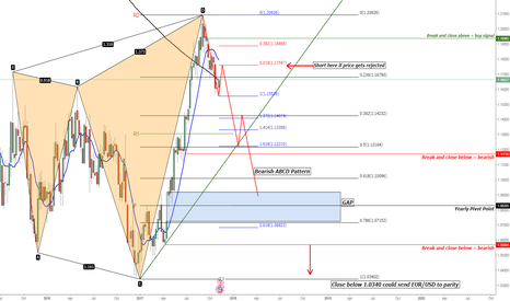 EURUSD: EUR/USD Bearish Shark Pattern