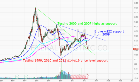 GE: GE could be setting up for a buy soon