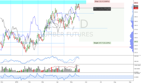 LS1!: Lumber: Potential top spotted