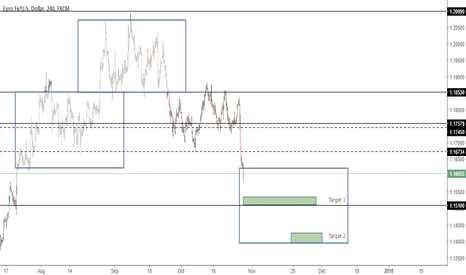 EURUSD: EURUSD - Price inside new box projection