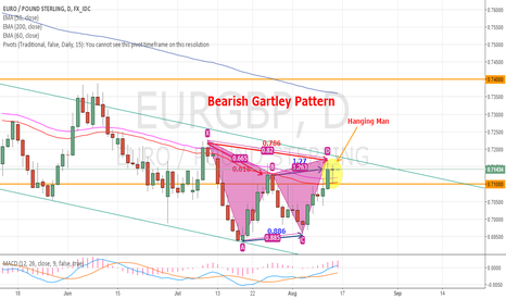 EURGBP: Bearish Gartley - Price within the 'habitable zone'