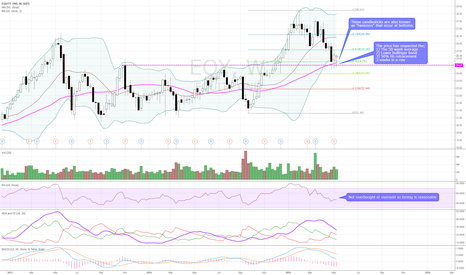 EQY: Bullish weekly technicals with resistance at $26.59