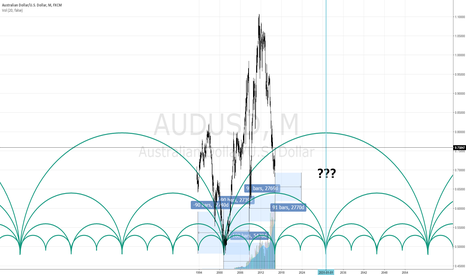 AUDUSD: AUD USD Very Long???
