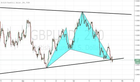 GBPUSD: Gbpusd H4 Chart