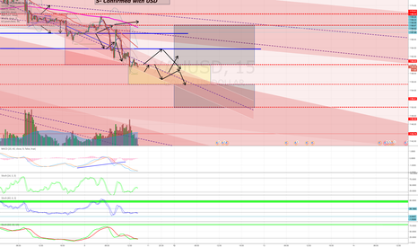 XAUUSD: MACD is showing a slow reversal, Can Gold bulls pull this up?