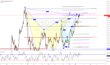 USDJPY: Good Oportunity SHORT Gartley and Cypher Pattern