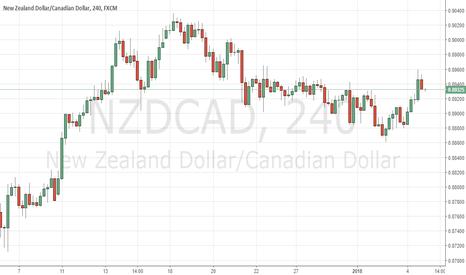NZDCAD: Buy