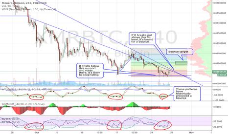 XMRBTC: Monero Buy / Sell Signals
