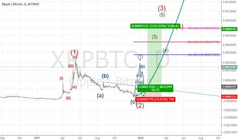 XRPBTC: XRPBTC major view (potential 2000% more)