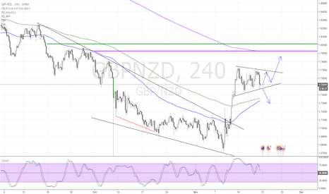 GBPNZD: GBP NZD - Big Move possible but no bias as yet