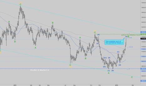 XAUUSD: Gold correction near end