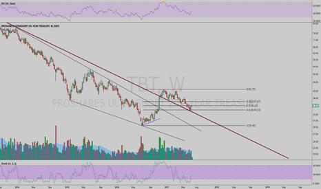 TBT: TBT third wave start soon ?